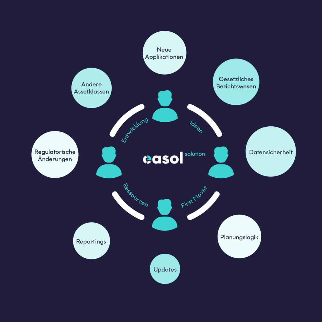 easol solution - easol ecosystem